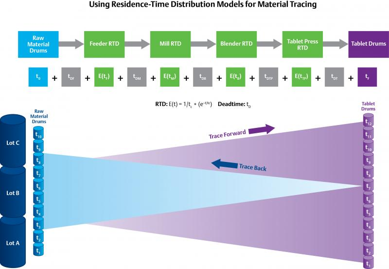 The use of Residence-Time Distribution (RTD) models, per above for the DeltaV™ distributed control system, can help trace materials backwards and forwards, but relies on statistical probability rather than physically discrete batches of material.
